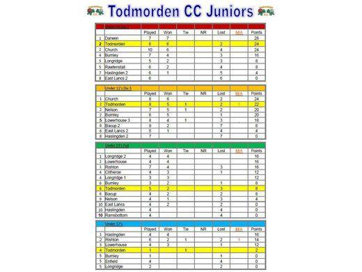 Junior Tables - 18.07.16