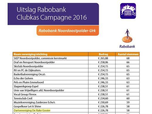 Rabobank Clubactie levert mooi bedrag op!