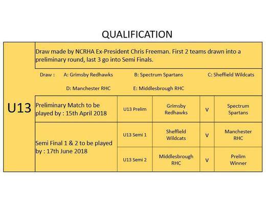 U13 NCRHA CUP DRAW & RESULTS 2018
