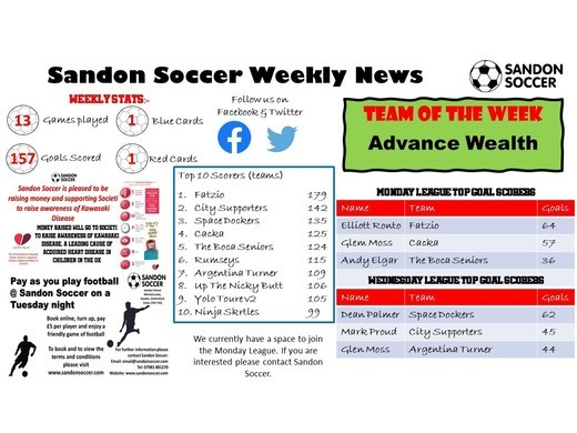   SANDON SOCCER - WEEKLY NEWS (07/02/20)