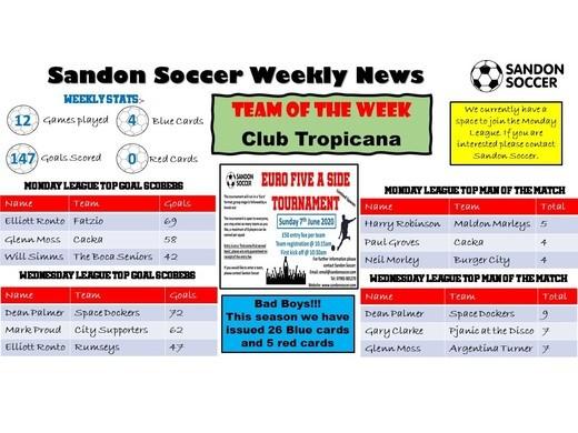 SANDON SOCCER - WEEKLY NEWS (28/02/20)