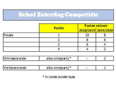 Puntenverdeling seizoen 2019/2020