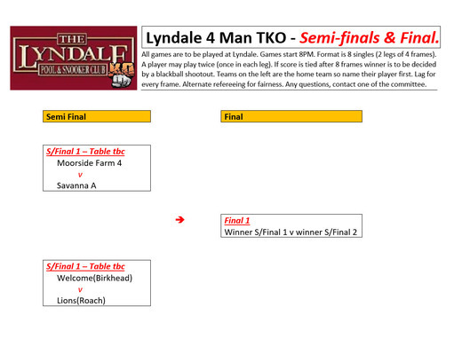 Lyndale 4 man TKO Finals