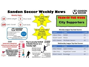 Sandon Soccer - Weekly News 24-01-20