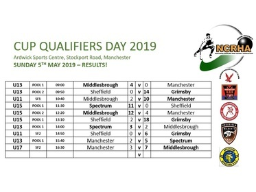 CUP QUALIFIER RESULTS 2019