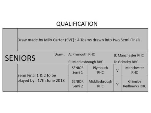 ELITES NCRHA CUP DRAW & RESULTS 2018