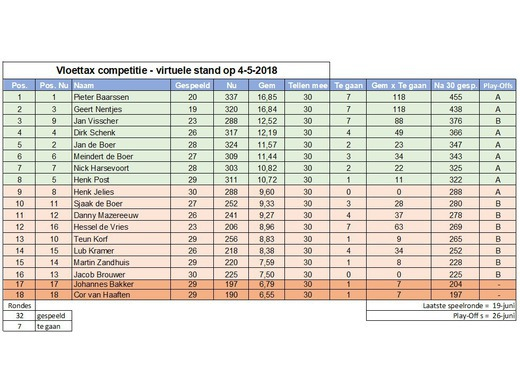 Competitie: vituele standen!
