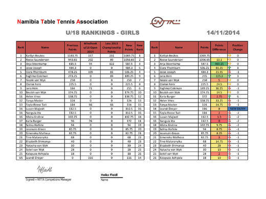 NTTA u/18 Girls Singles Rankings - 2016 Season Ending Rankings