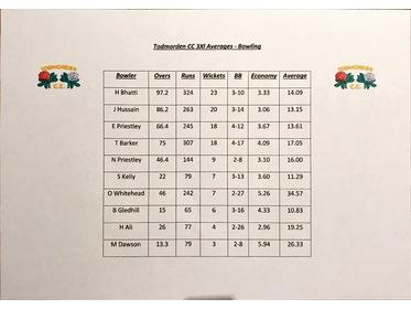 2017 3Xl Bowling Stats