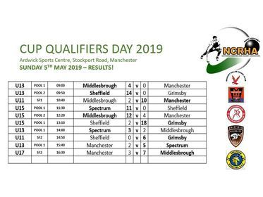 NC CUP QUALIFIER RESULTS : 2019