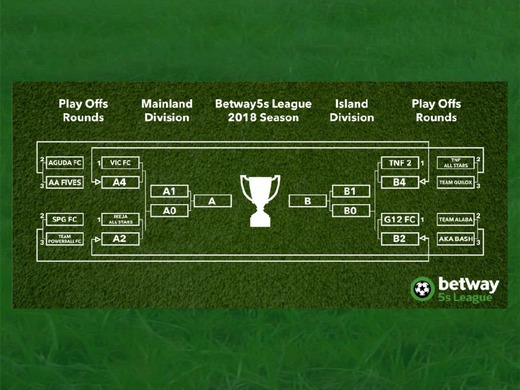 Top Qualifying Teams To The PlayOffs Stage.