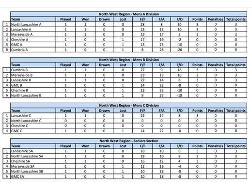 GMC County League Tables
