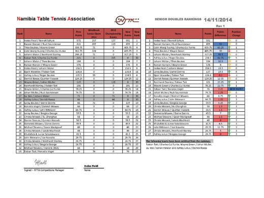 Mens Open Doubles - NTTA Rankings (2015 Season Ending)