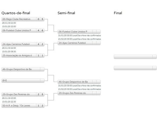 Futsal, Apurados os meio-finalistas da taça